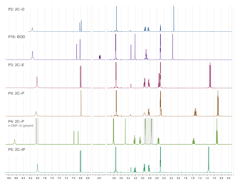 Proton nuclear magnetic resonance (HNMR) spectra of grey-market phenylethanamines