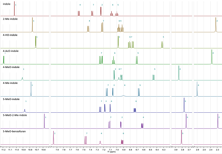 Proton nuclear magnetic resonance (HNMR) spectra of grey-market tryptamines